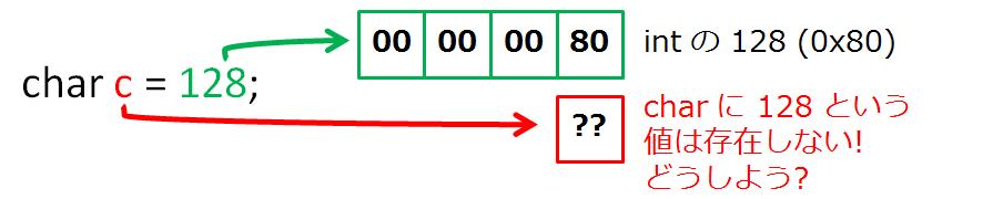 c++ 文字 列 数値 変換