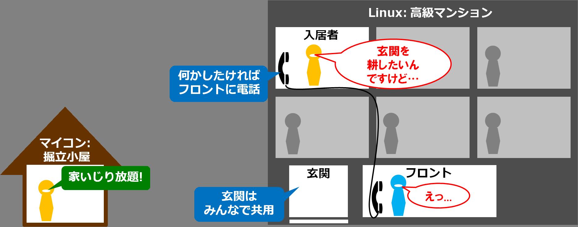 は掘立小屋、組み込みLinux ...